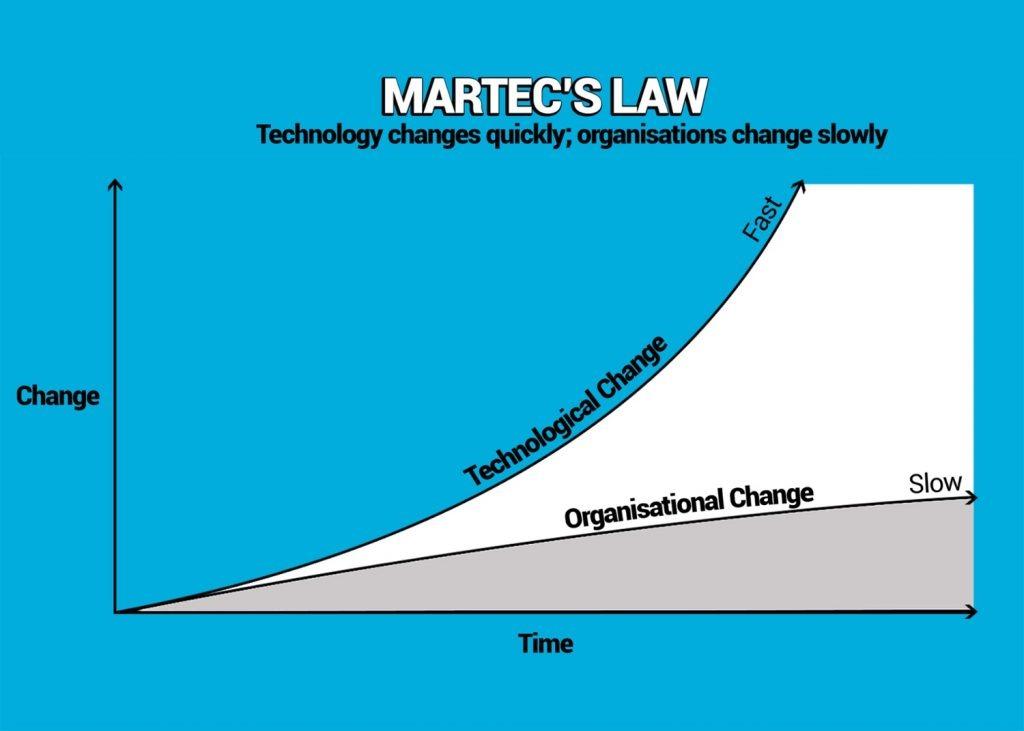 Loi MarTech